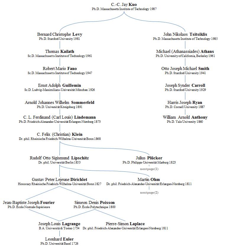 genealogy map