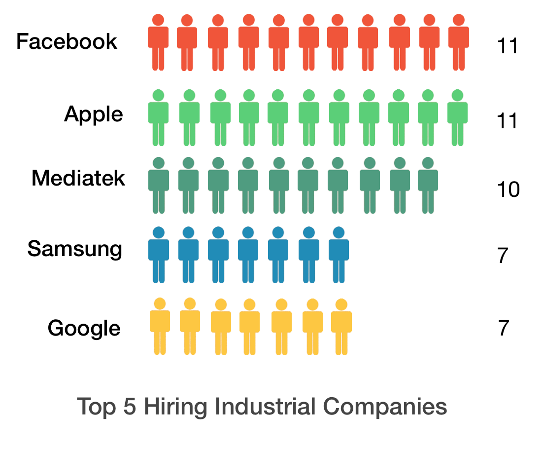 Top 8 Employers