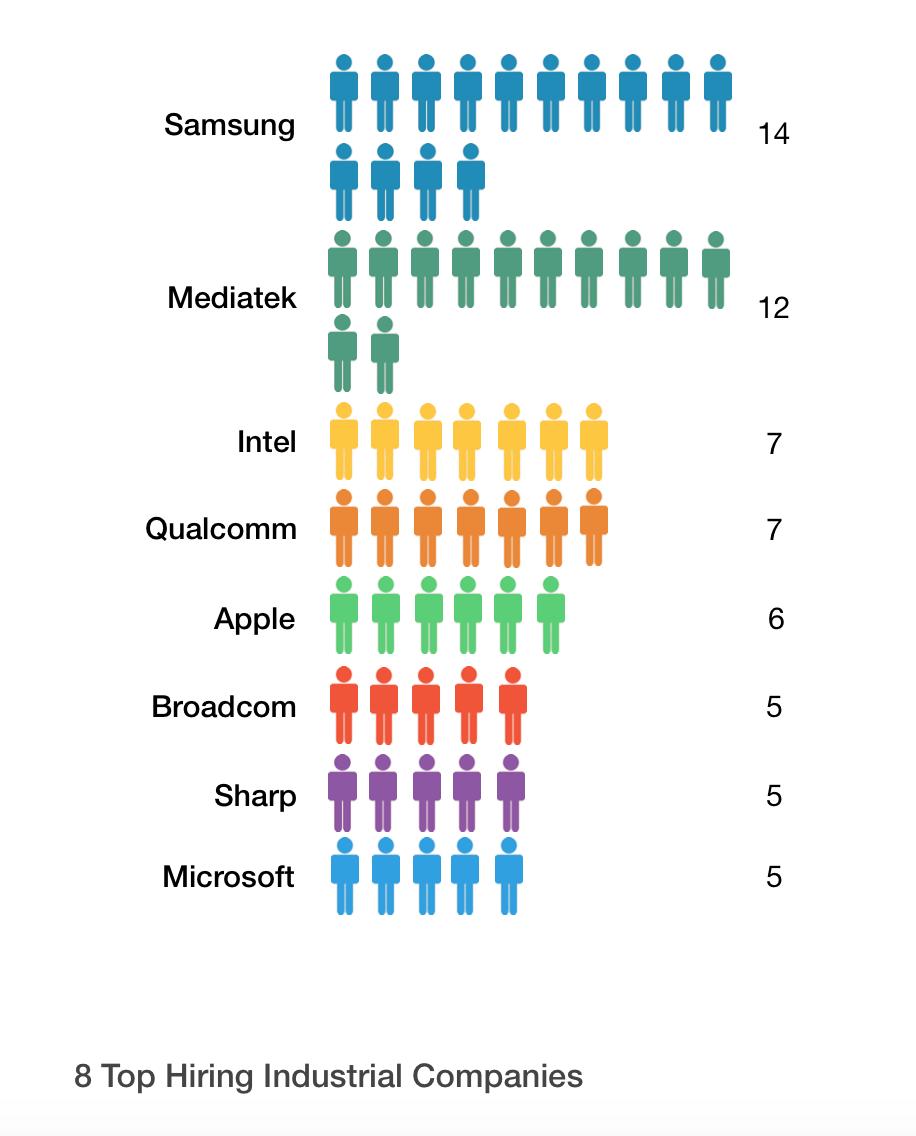 Top 8 Employers