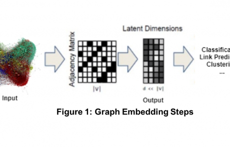 MCL Research on Graph Embedding