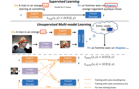 MCL Research on Multi-model Neural Machine Translation
