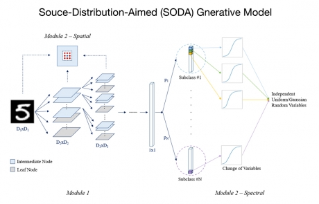 MCL Research on Source-Distribution-Aimed Generative Model