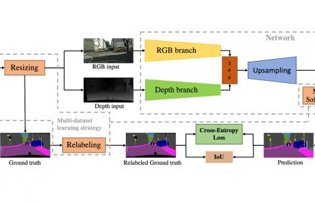 MCL Research on Semantic Scene Segmentation Based on Multiple Sensor Inputs