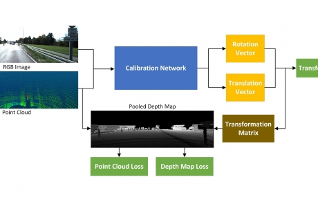 MCL Research on Image Calibration from Multiple Sensors
