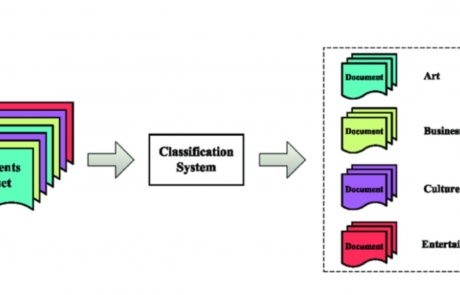 MCL Research on Domain Specific Word Embedding